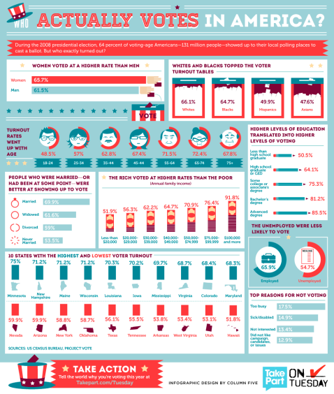 voting-infographic_izmedjuredaka
