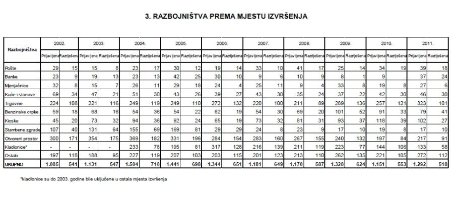 razbojnistva prema mjestu izvrsenja_izmedjuredaka.wordpress.com